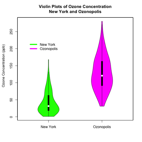 Exploratory Data Analysis: Combining Box Plots and Kernel Density Plots into Violin Plots for Ozone Pollution Data